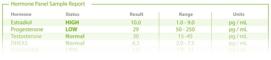 Edmonton Hormone Testing Results Sample Report